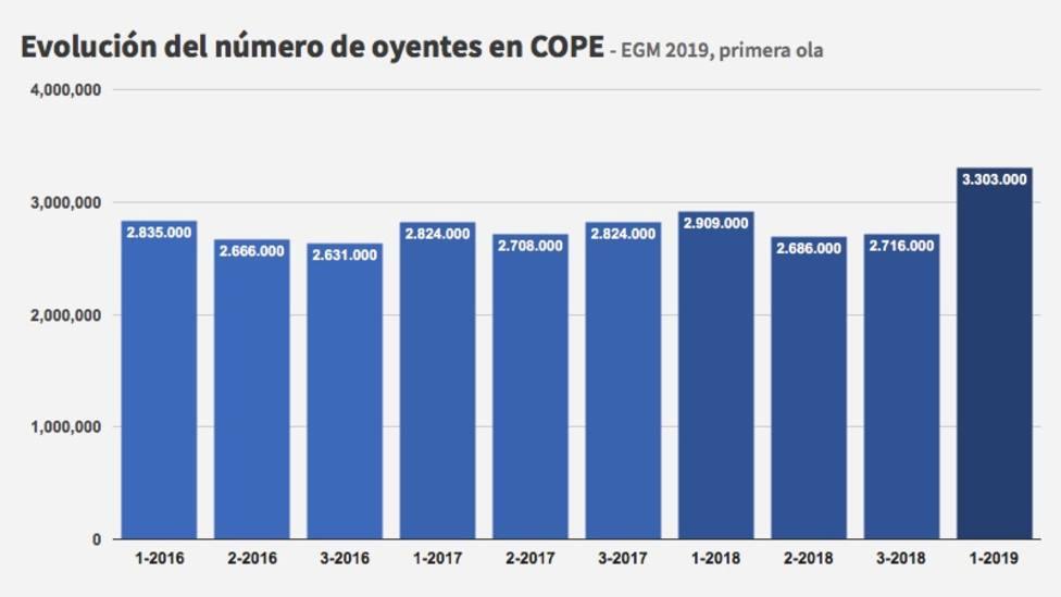 Evolución oyentes COPE primer EGM 2019