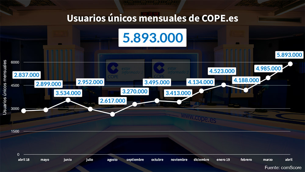 comScore abril 2019 COPE.es